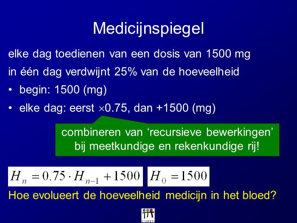 Medicijnspiegel elke dag toedienen van een dosis van 1500 mg