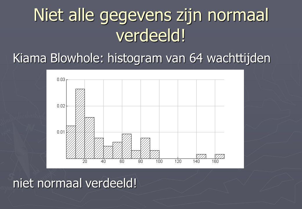 Niet alle gegevens zijn normaal verdeeld!