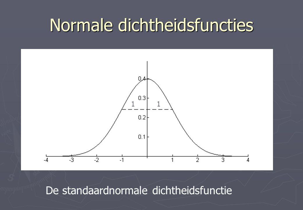 Normale dichtheidsfuncties