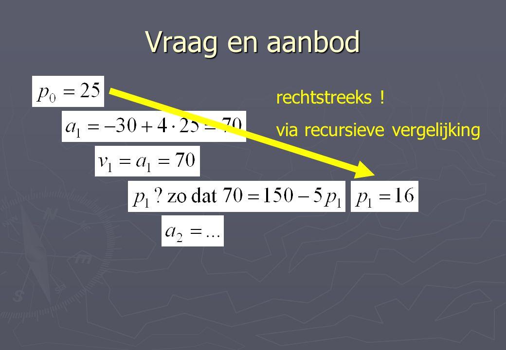 Vraag en aanbod rechtstreeks ! via recursieve vergelijking