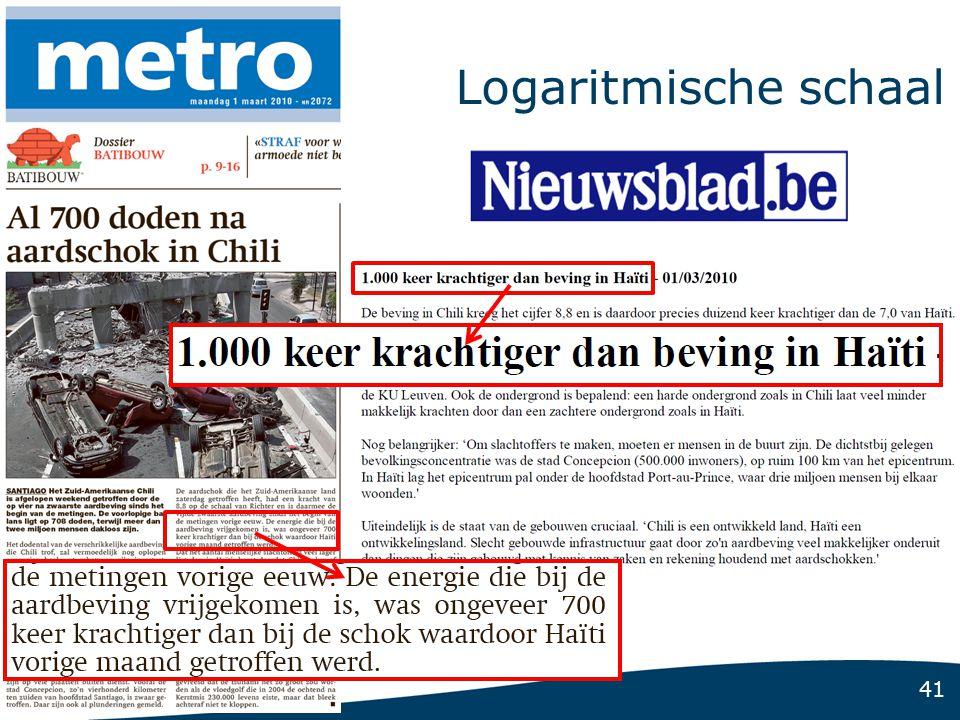 Logaritmische schaal http://www.deredactie.be/permalink/1.726153
