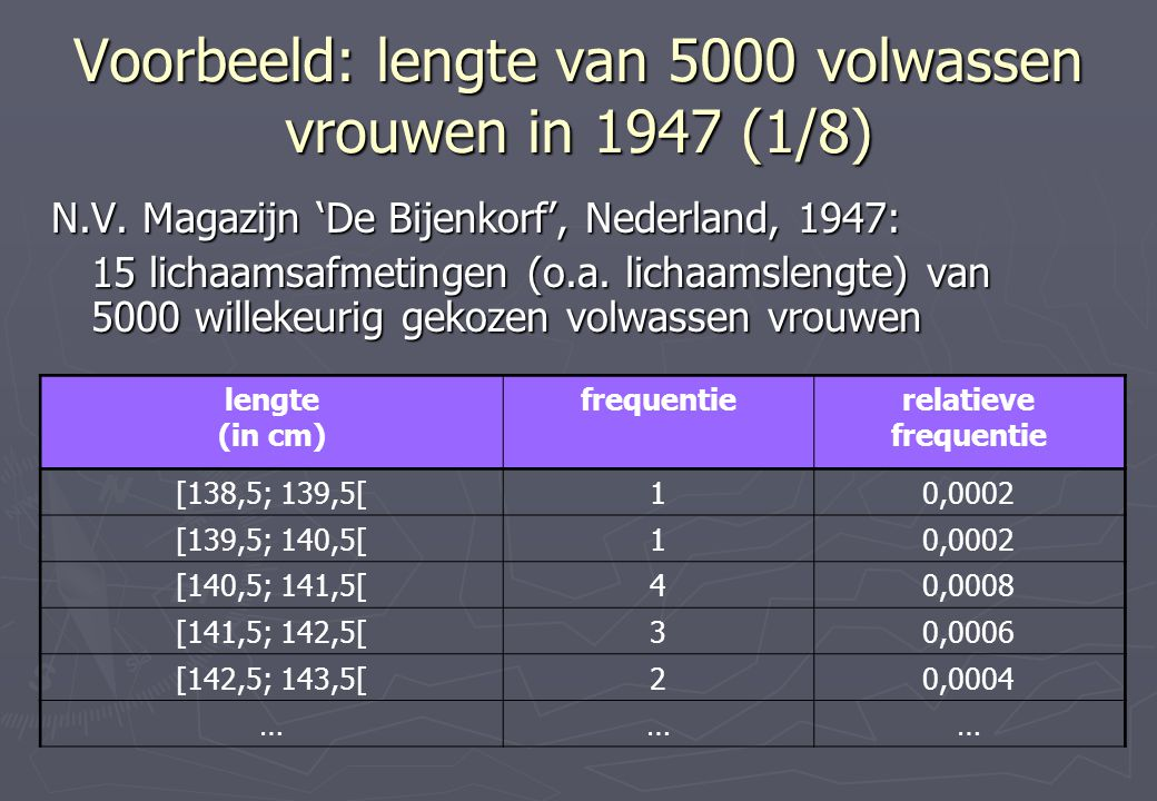 Voorbeeld: lengte van 5000 volwassen vrouwen in 1947 (1/8)