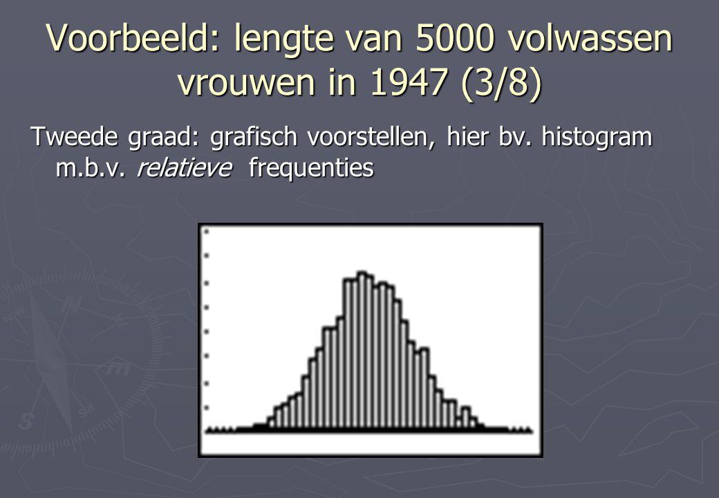 Voorbeeld: lengte van 5000 volwassen vrouwen in 1947 (3/8)