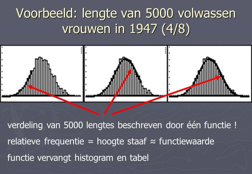 Voorbeeld: lengte van 5000 volwassen vrouwen in 1947 (4/8)