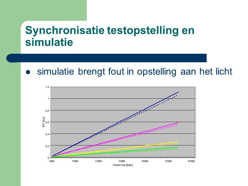 Synchronisatie testopstelling en simulatie