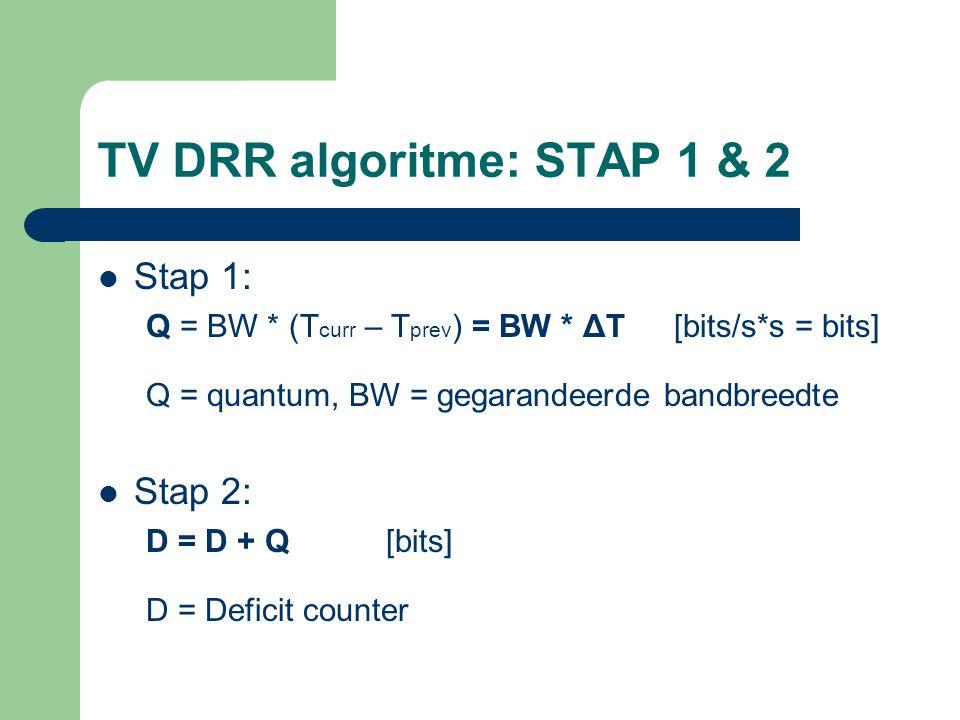 TV DRR algoritme: STAP 1 & 2