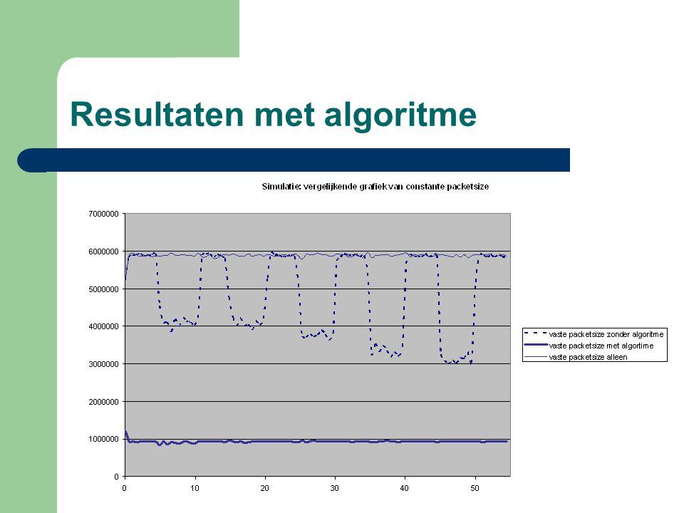 Resultaten met algoritme