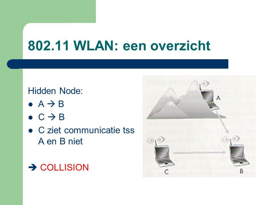 802.11 WLAN: een overzicht Hidden Node: A  B C  B