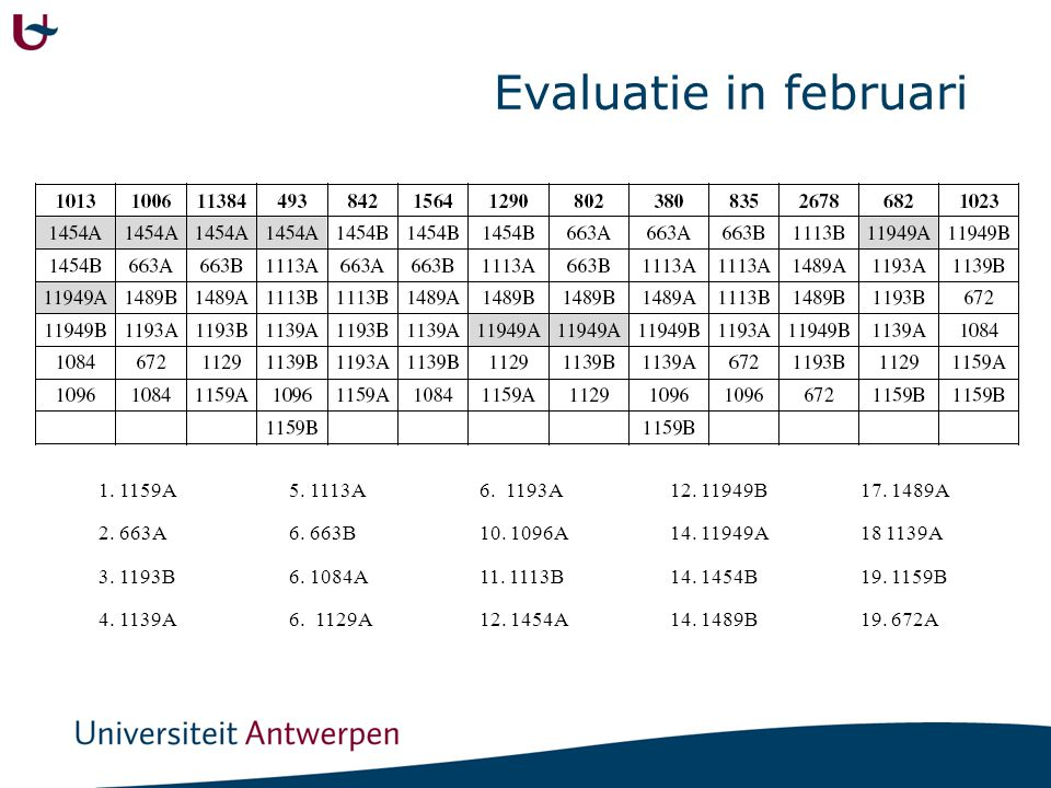 Evaluatie door jury