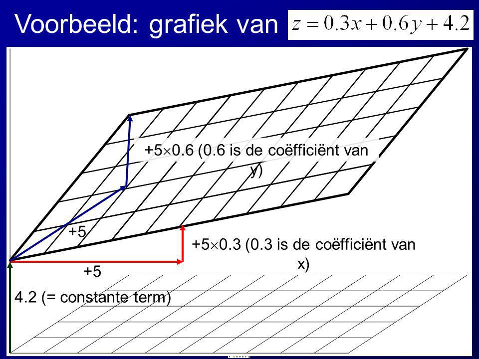 Voorbeeld: grafiek van