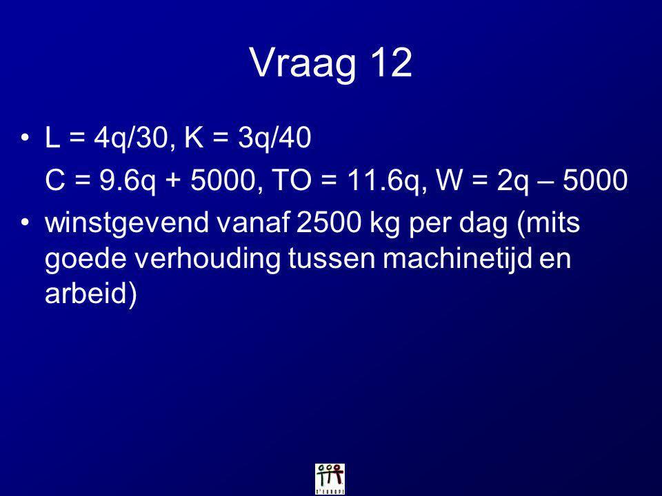Vraag 12 L = 4q/30, K = 3q/40. C = 9.6q + 5000, TO = 11.6q, W = 2q – 5000.