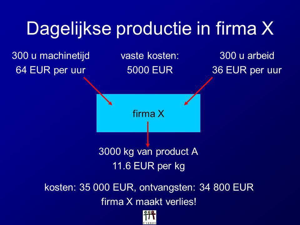 Dagelijkse productie in firma X