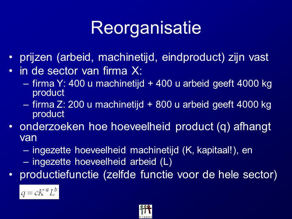 Reorganisatie prijzen (arbeid, machinetijd, eindproduct) zijn vast