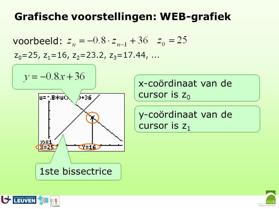 Grafische voorstellingen: WEB-grafiek