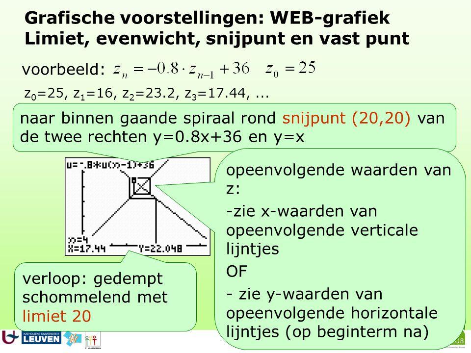 Grafische voorstellingen: WEB-grafiek Limiet, evenwicht, snijpunt en vast punt