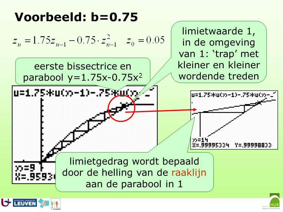 Voorbeeld: b=0.75 limietwaarde 1,