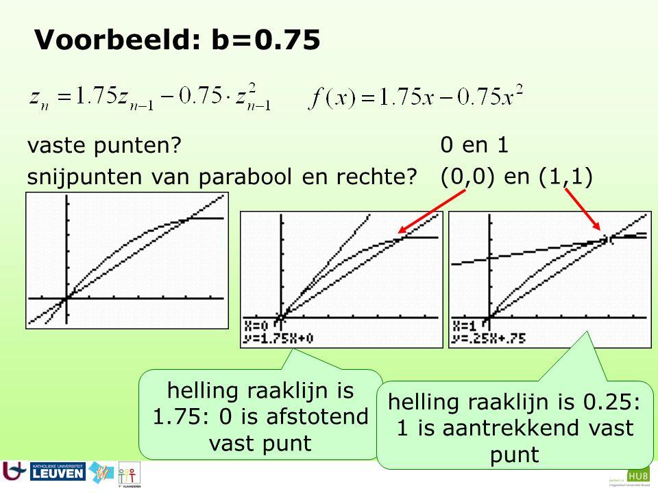 Voorbeeld: b=0.75 vaste punten 0 en 1