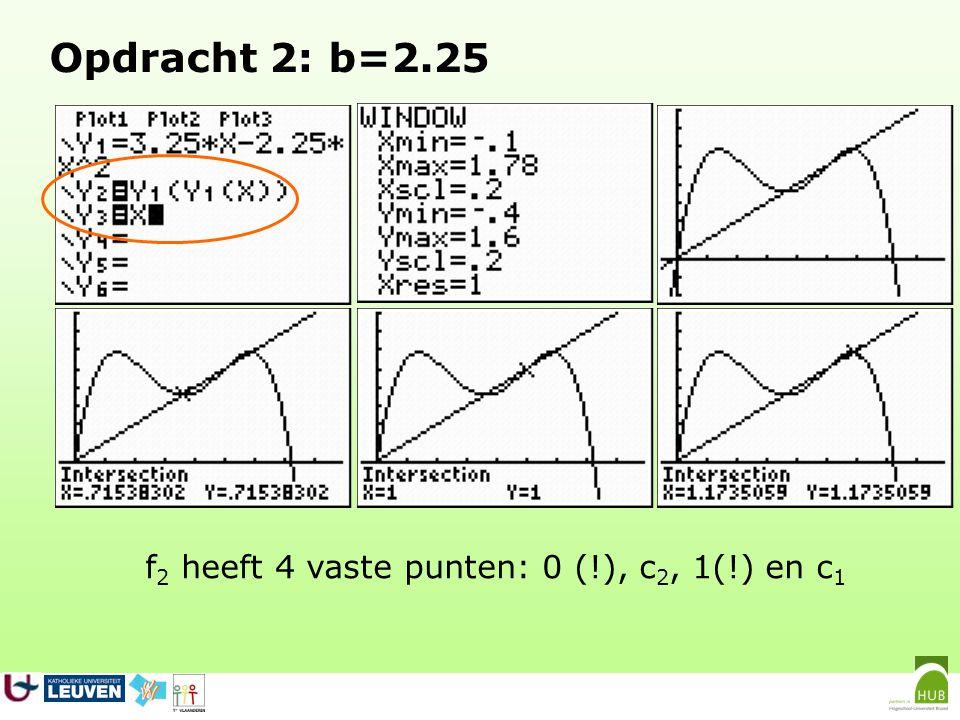 f2 heeft 4 vaste punten: 0 (!), c2, 1(!) en c1