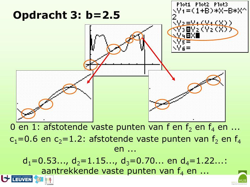 Opdracht 3: b=2.5 0 en 1: afstotende vaste punten van f en f2 en f4 en ... c1=0.6 en c2=1.2: afstotende vaste punten van f2 en f4 en ...