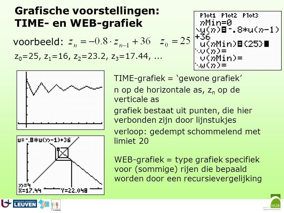 Grafische voorstellingen: TIME- en WEB-grafiek