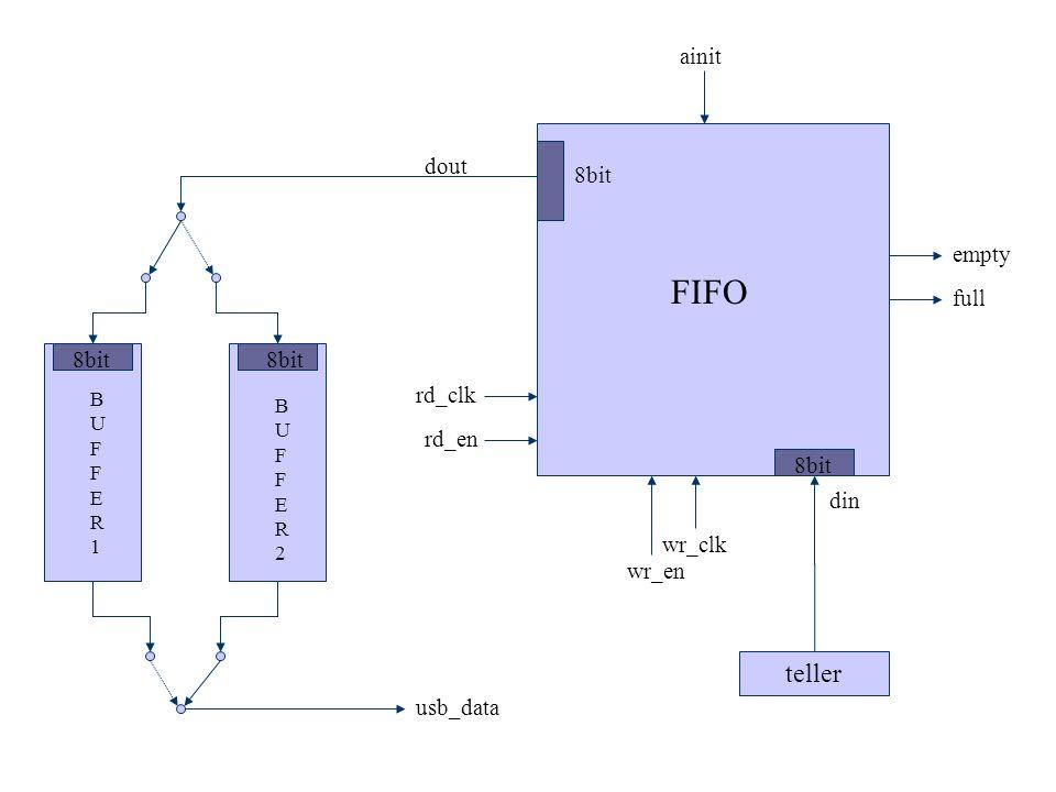 FIFO teller ainit dout 8bit empty full 8bit 8bit rd_clk rd_en 8bit din