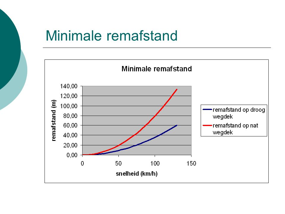 Minimale remafstand