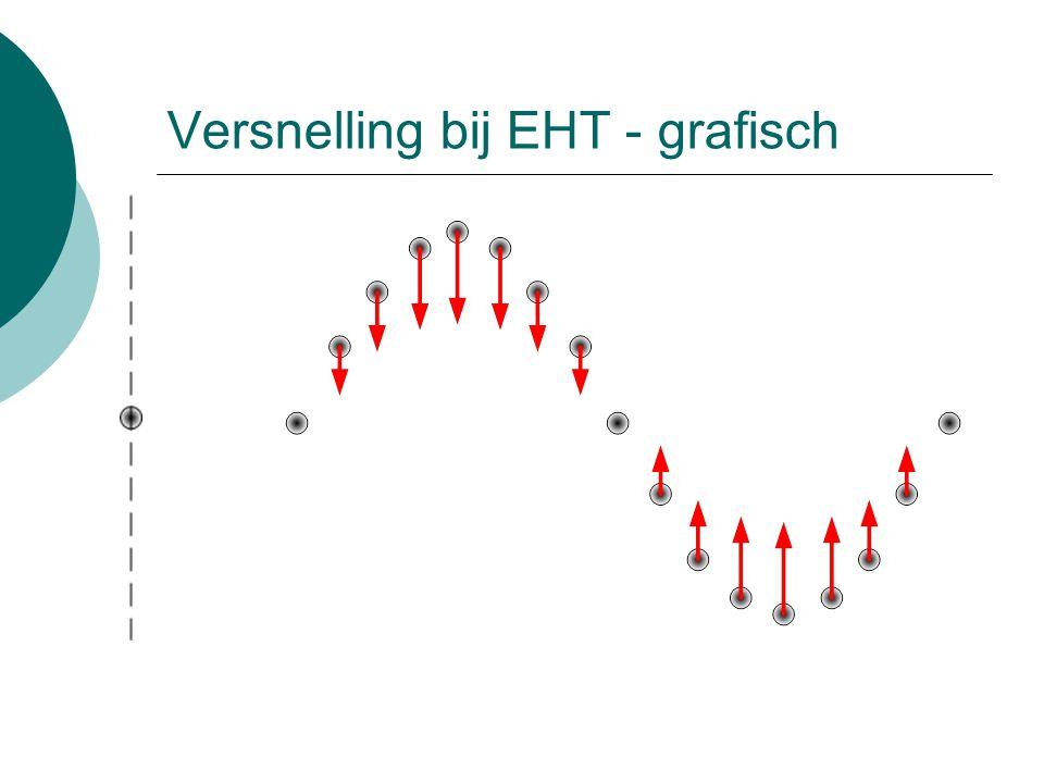 Versnelling bij EHT - grafisch
