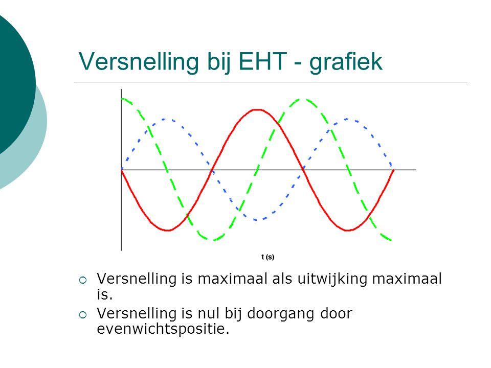 Versnelling bij EHT - grafiek