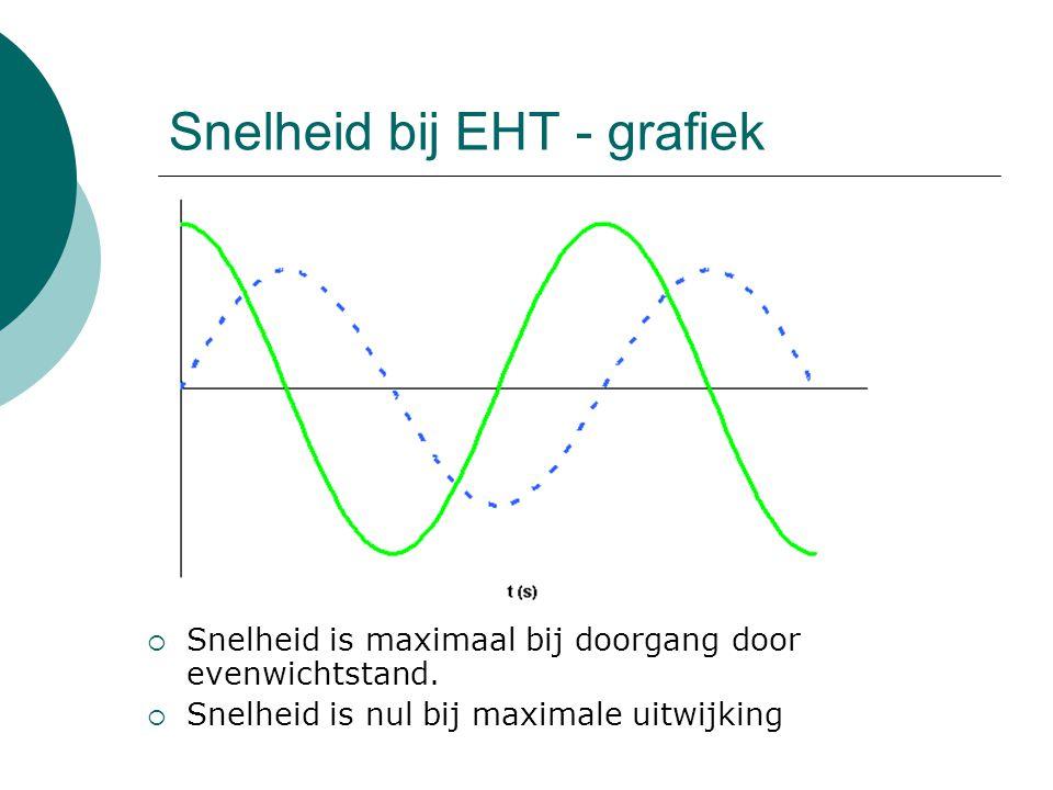 Snelheid bij EHT - grafiek