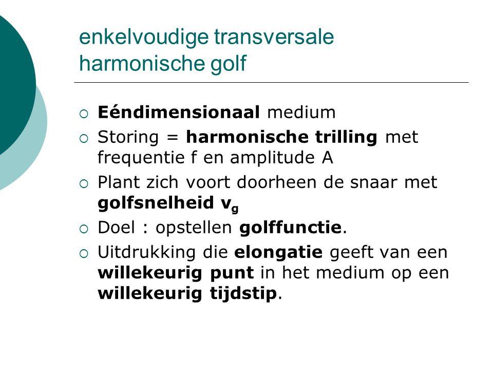 enkelvoudige transversale harmonische golf