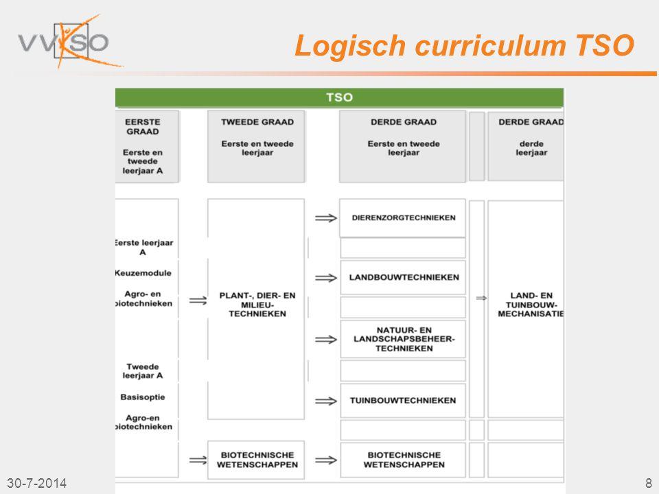 Logisch curriculum TSO