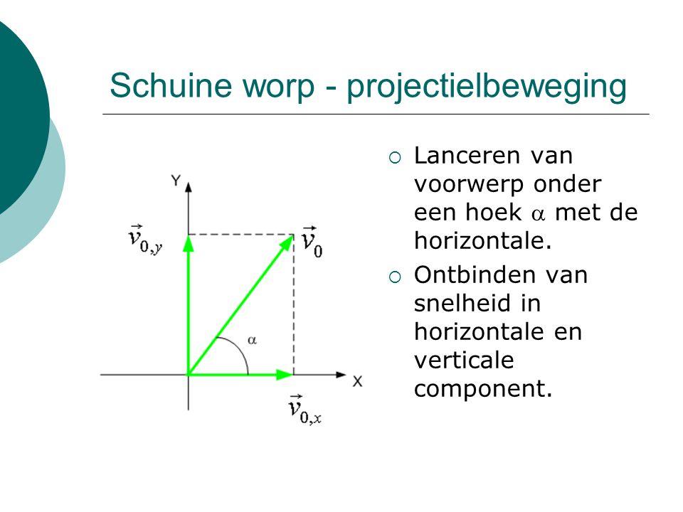 Schuine worp - projectielbeweging
