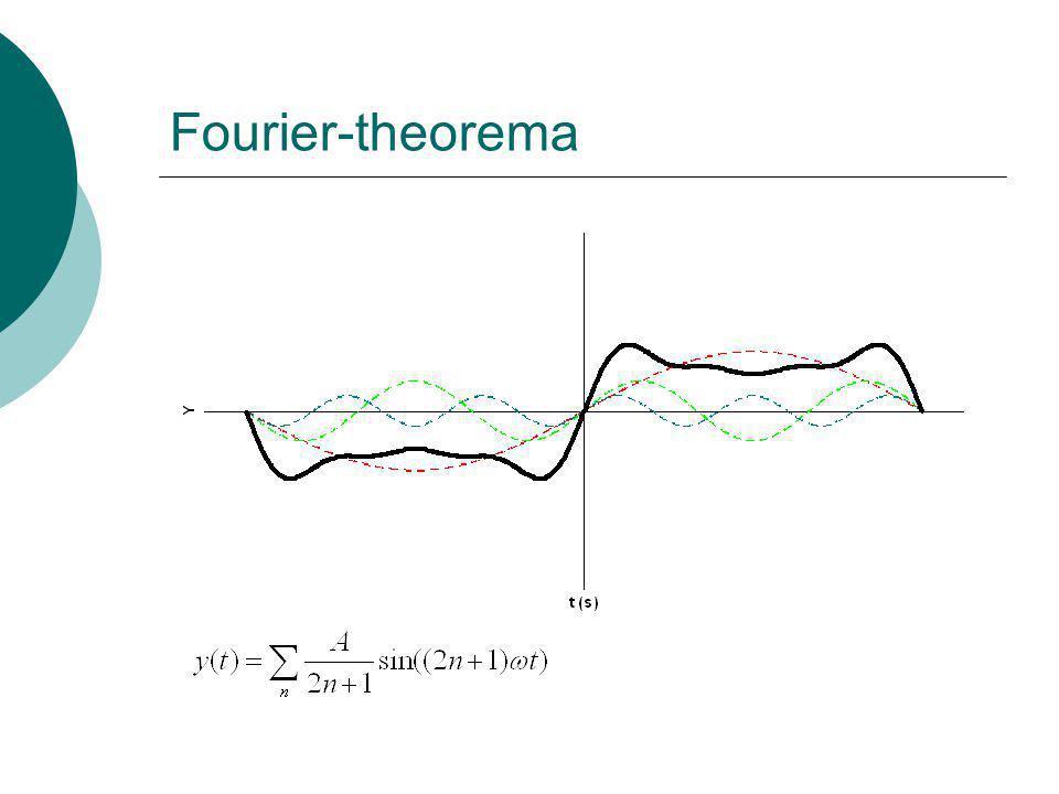 Fourier-theorema
