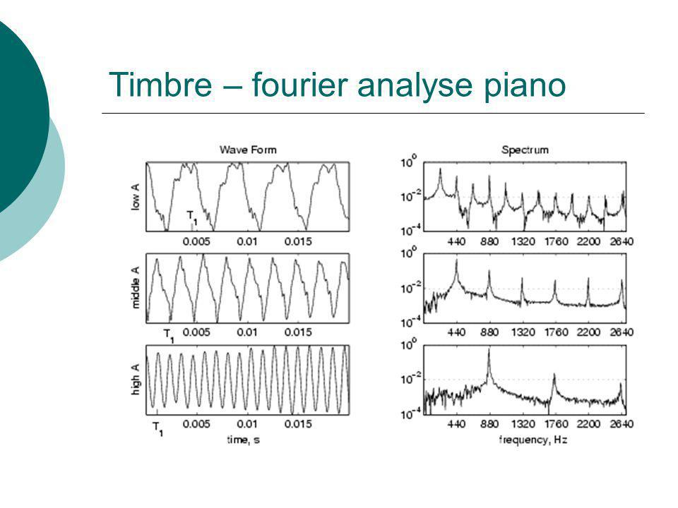 Timbre – fourier analyse piano