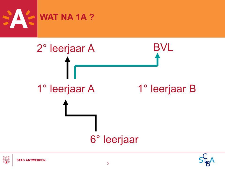 2° leerjaar A BVL 1° leerjaar A 1° leerjaar B 6° leerjaar WAT NA 1A
