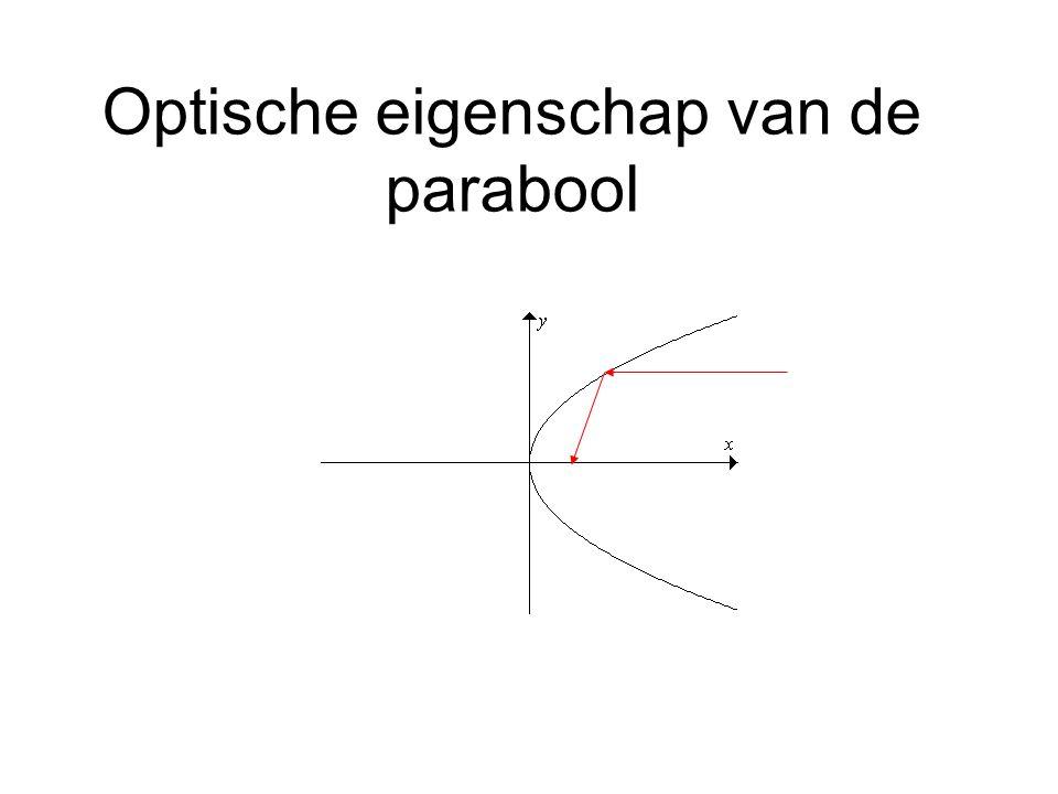 Optische eigenschap van de parabool