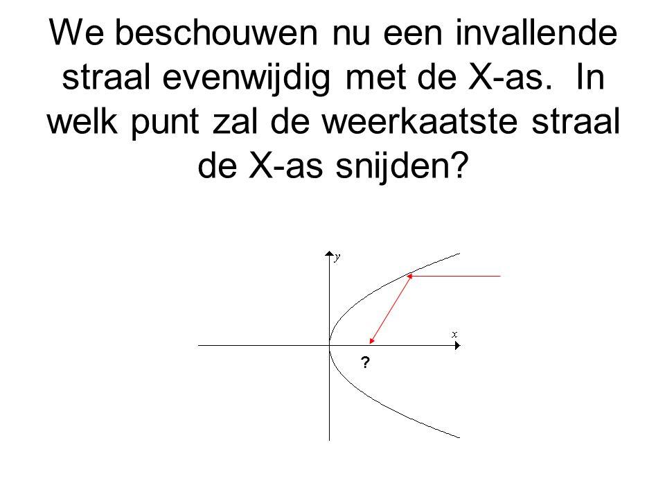 We beschouwen nu een invallende straal evenwijdig met de X-as