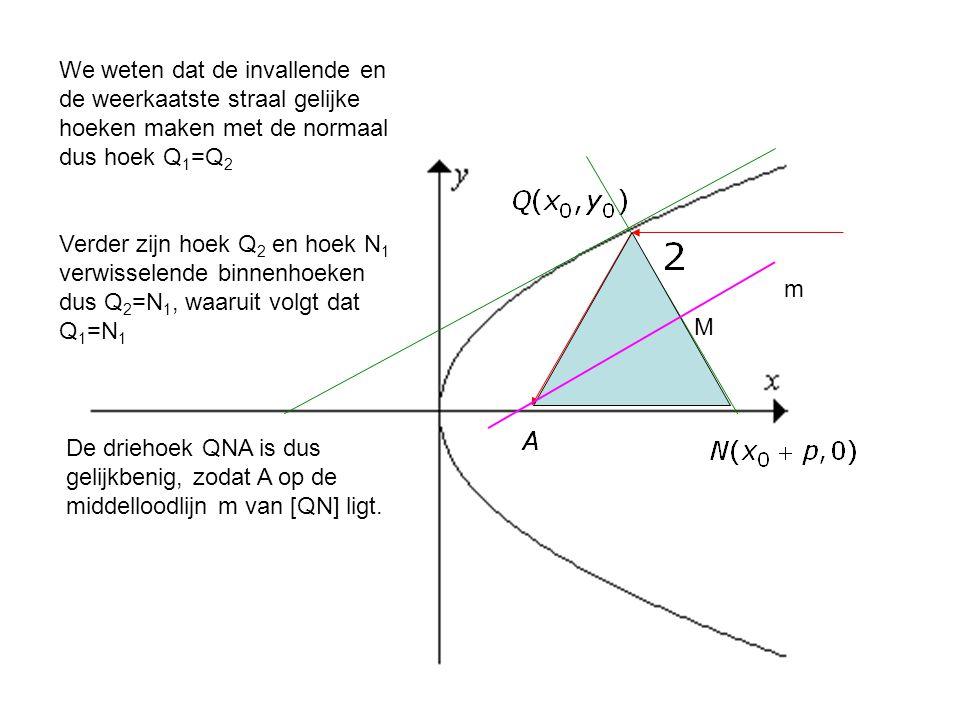 We weten dat de invallende en de weerkaatste straal gelijke hoeken maken met de normaal dus hoek Q1=Q2