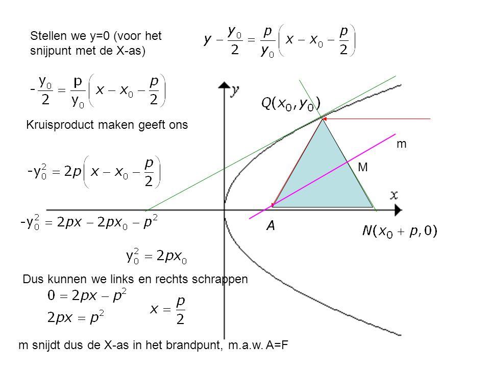 Stellen we y=0 (voor het snijpunt met de X-as)