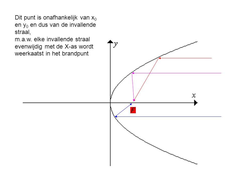 Dit punt is onafhankelijk van x0 en y0 en dus van de invallende straal, m.a.w.