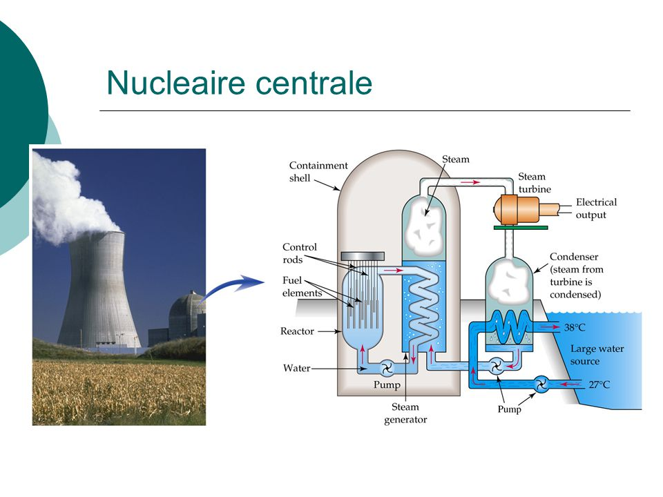 Nucleaire centrale