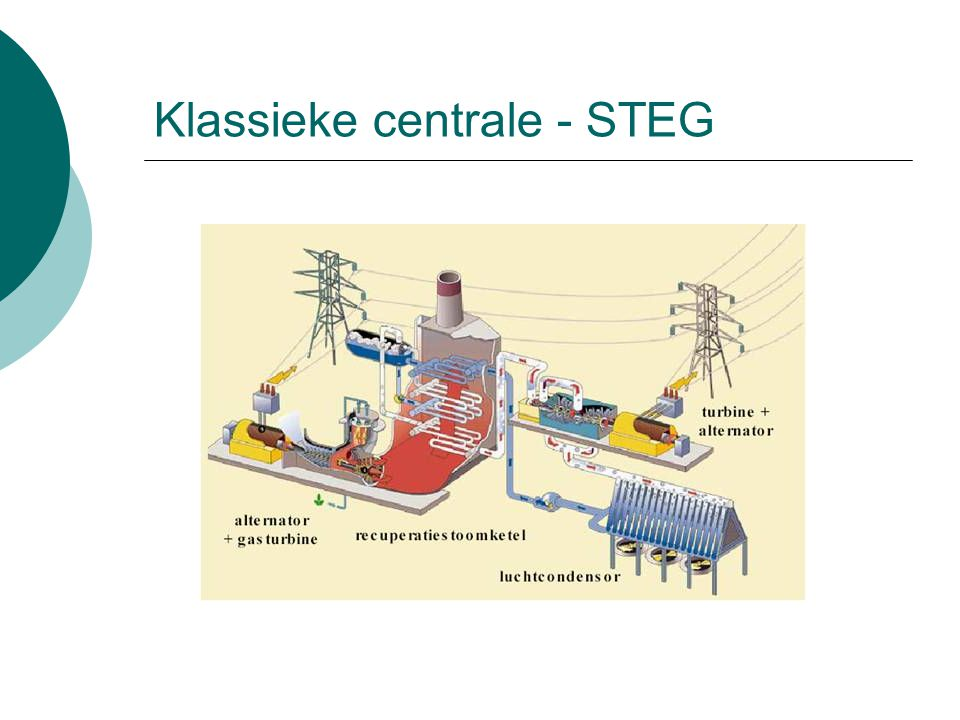 Klassieke centrale - STEG