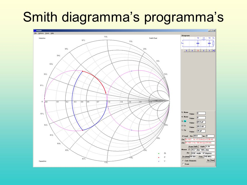 Smith diagramma's programma's