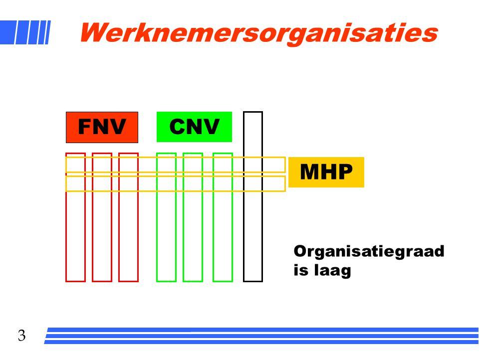 Werknemersorganisaties