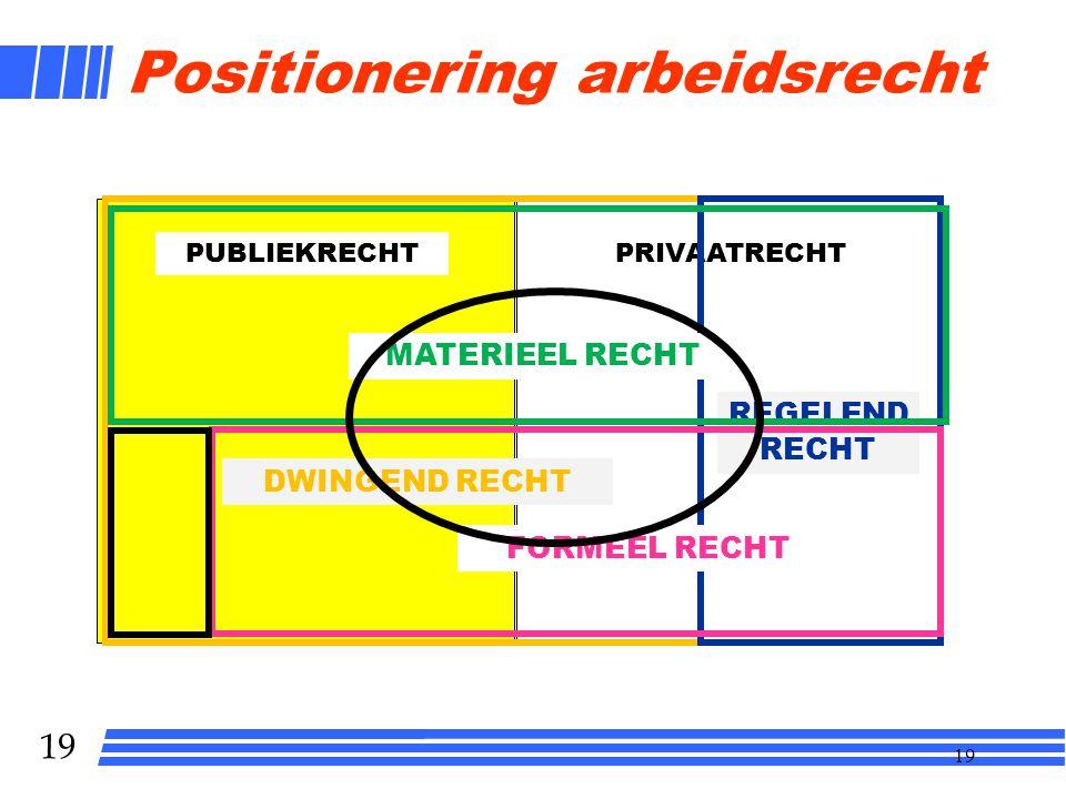 Positionering arbeidsrecht