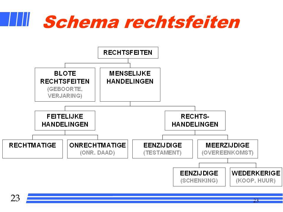 Schema rechtsfeiten