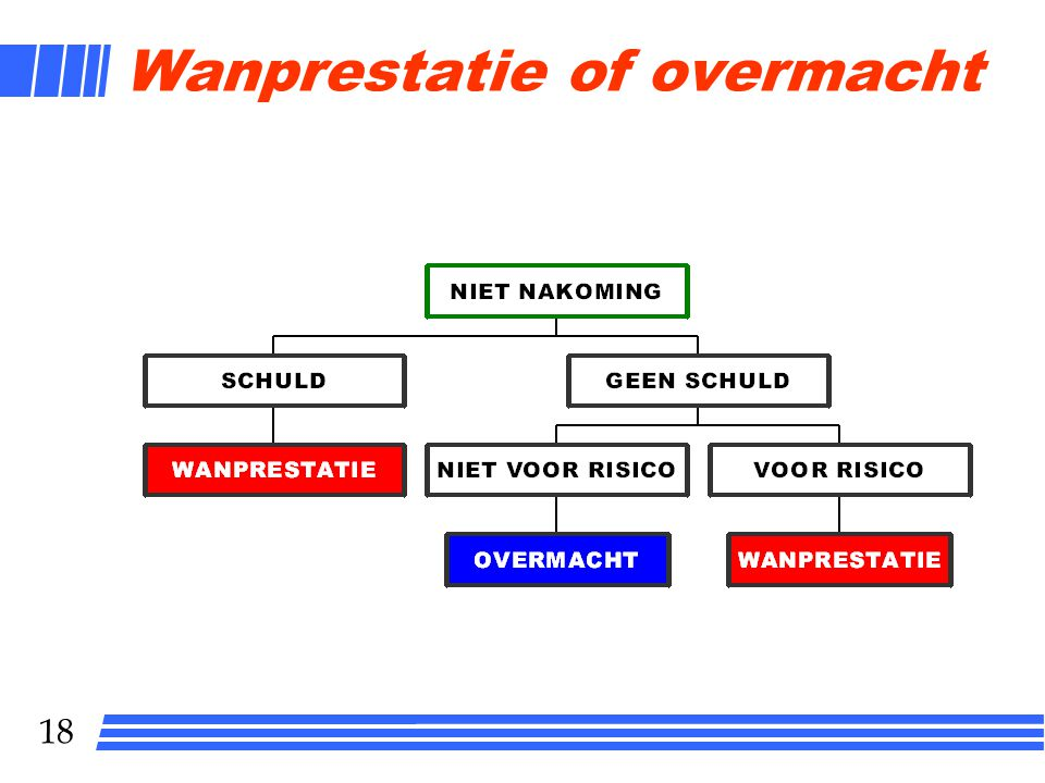 Wanprestatie of overmacht