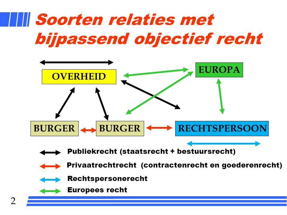 Soorten relaties met bijpassend objectief recht