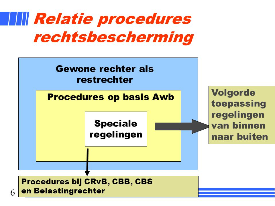 Relatie procedures rechtsbescherming