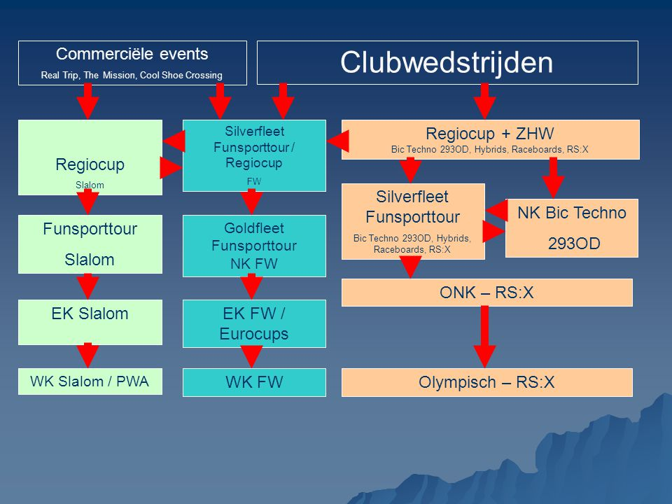 Clubwedstrijden Commerciële events Regiocup